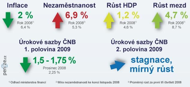 Indikátory české ekonomiky pro rok 2009