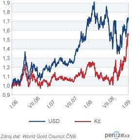 Cena zlata a kurz koruny vůči dolaru