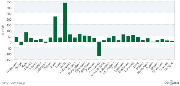 Čistá zadluženost vůči zahraničním bankám