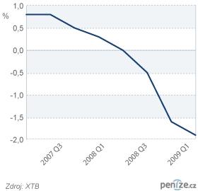 Růst HDP Velké Británie