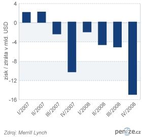 Hospodářské výsledky Merrill Lynch
