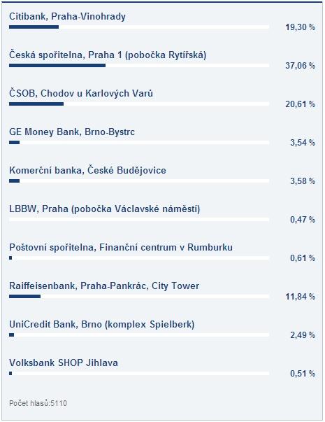 Výsledeky hlasování o nejzajmavější bankovní pobočku