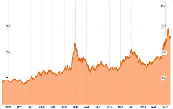 Vývoj hodnoty fondu iShares Barclays 20+ Year Treasury Bond Fund
