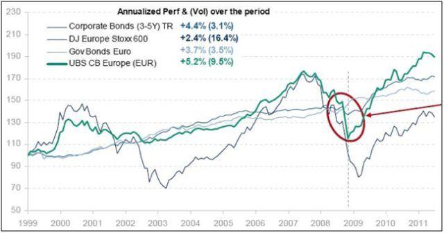 Srovnání akcií, dluhopisů a konvertibilních dluhopisů