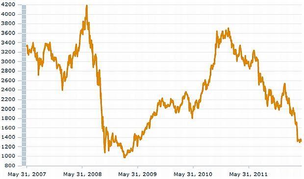 Index MSCI Argentina
