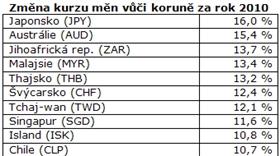 Změna kurzu měn vůči koruně za rok 2010