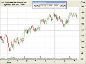 akcie,dluhopis, denní cenový graf IBM