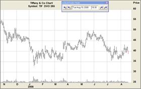 akcie, dluhopis, Grafická analýza Bull Put spreadu