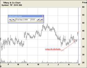 akcie, dluhopis, Denní graf