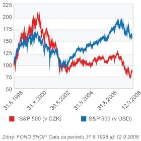 Výkonnost amerického akciového indexu (10 let)