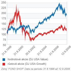 Nadvýkonnost hodnotových akcií (10 let, v USD)