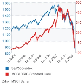 Graf MSCI Bric Standard Core a S&P 500