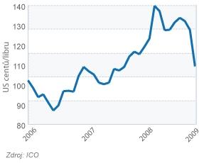 Cena kávy (průměrná cena sestavovaná ICO)