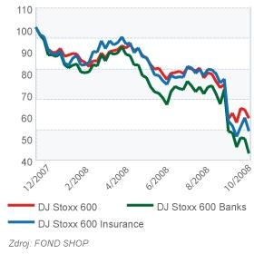 Akcie - evropské pojišťovny