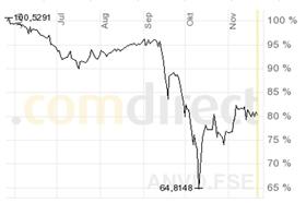 Vývoj ceny dluhopisu (Alianz)