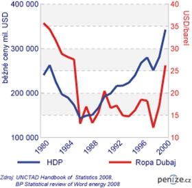 HDP a cena ropy v zemích GCC