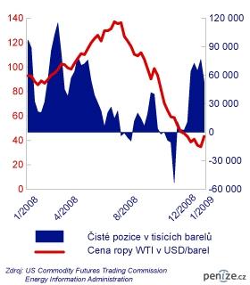 Čisté pozice v tisících barelů a cena ropy WTI v USD/barel