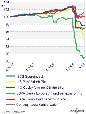 Graf 2: Korunové fondy peněžního trhu s maximálním poklesem kurzu nad 2,9 % (v CZK)