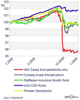 Graf 3: Vybrané korunové fondy peněžního trhu na roční periodě (v CZK)