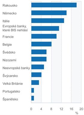 Podíl zahraničních bank pohledávkách ve střední a východní Evropě, v procentech z celkové objemu pohledávek