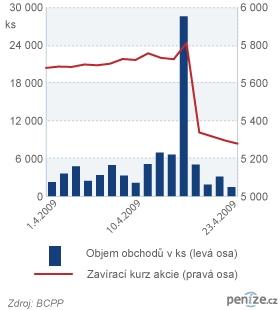 Obchodování s akcií Philip Morris ČR