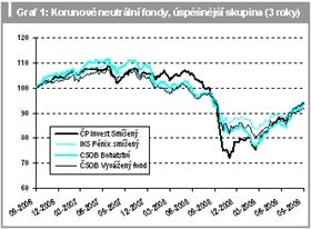 Korunové neutrální fondy, úspěšnější skupina (3 roky)