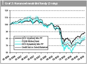 Korunové neutrální fondy (3 roky)