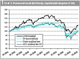 Korunové neutrální fondy, úspěšnější skupina (5 let)