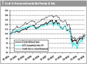 Korunové neutrální fondy (5 let)