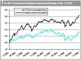 Korunové smíšené defenzivní fondy (5 let, v CZK)