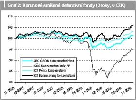 Korunové smíšené defenzivní fondy (3roky, v CZK)