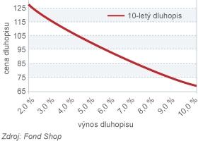 Vývoj ceny dluhopisu při změnách výnosu (10letý)