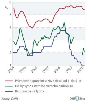 Sazby hypoték s státních dluhopisů