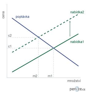 Graf nabídky a poptávky