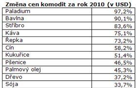 Změna ceny komodit v roce 2010