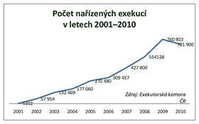 Počty nařízených exekucí 2001–2010