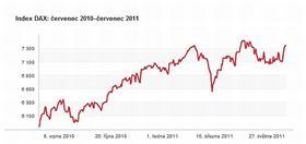 Roční vývoj indexu DAX