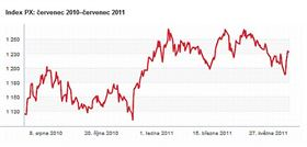 Roční vývoj indexu PX