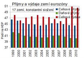 Eurozóna: příjmy a výdaje