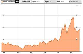 Riziková přirážka Itálie vůči Německu (desetileté vládní dluhopisy)