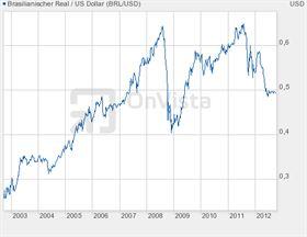 Brazilský real × Americký dolar