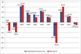 Mutual Global Discovery vs. MSCI World