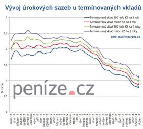 Úrokové sazby termínovaných vkladů 2011–2014
