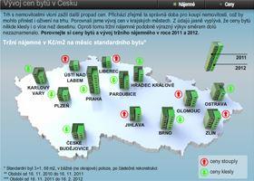 Vývoj cen bytů a nájemného v Česku