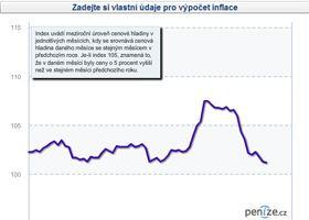 Spočítejte si osobní inflaci