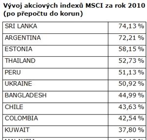 Vývoj akciových indexů MSCI za rok 2010