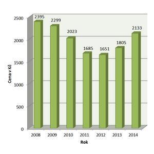 Cena povinného ručení 2008 – 2014, Zdroj: PFP s. r. o.