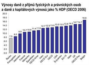 Graf daně z příjmů v zemích OECD