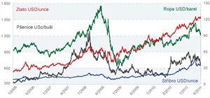 Vývoj na komoditních burzách