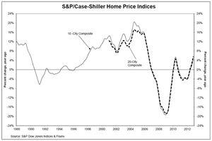 Ceny domů, USA
